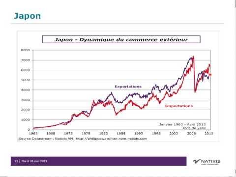 France : qu'attendre de l'assouplissement anticipé de la politique économique ?