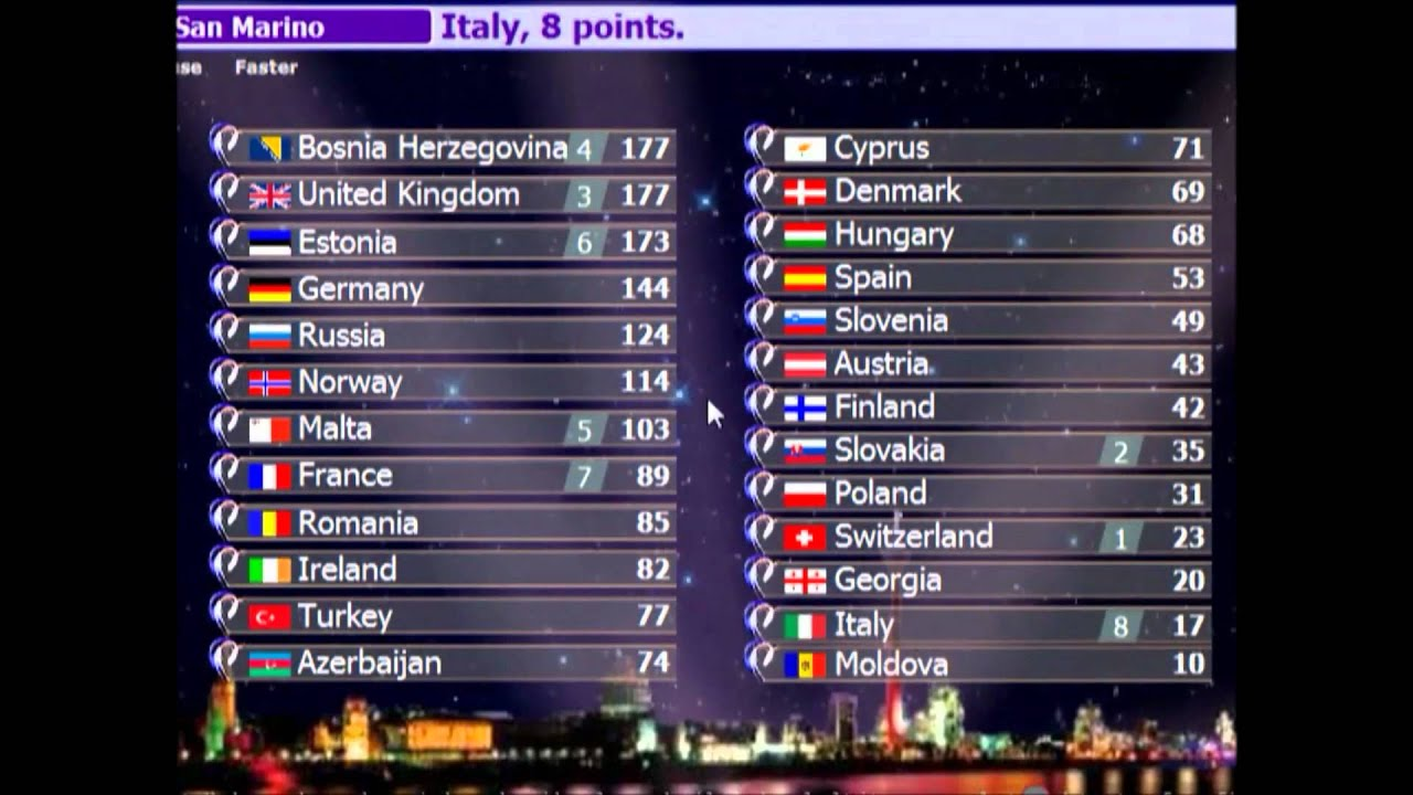 Eurovision Betting