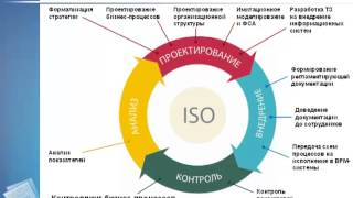 видео Бизнес-моделирование для внедрения интегрированной системы управления