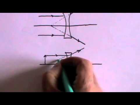 Geometric Optics - A Level Physics