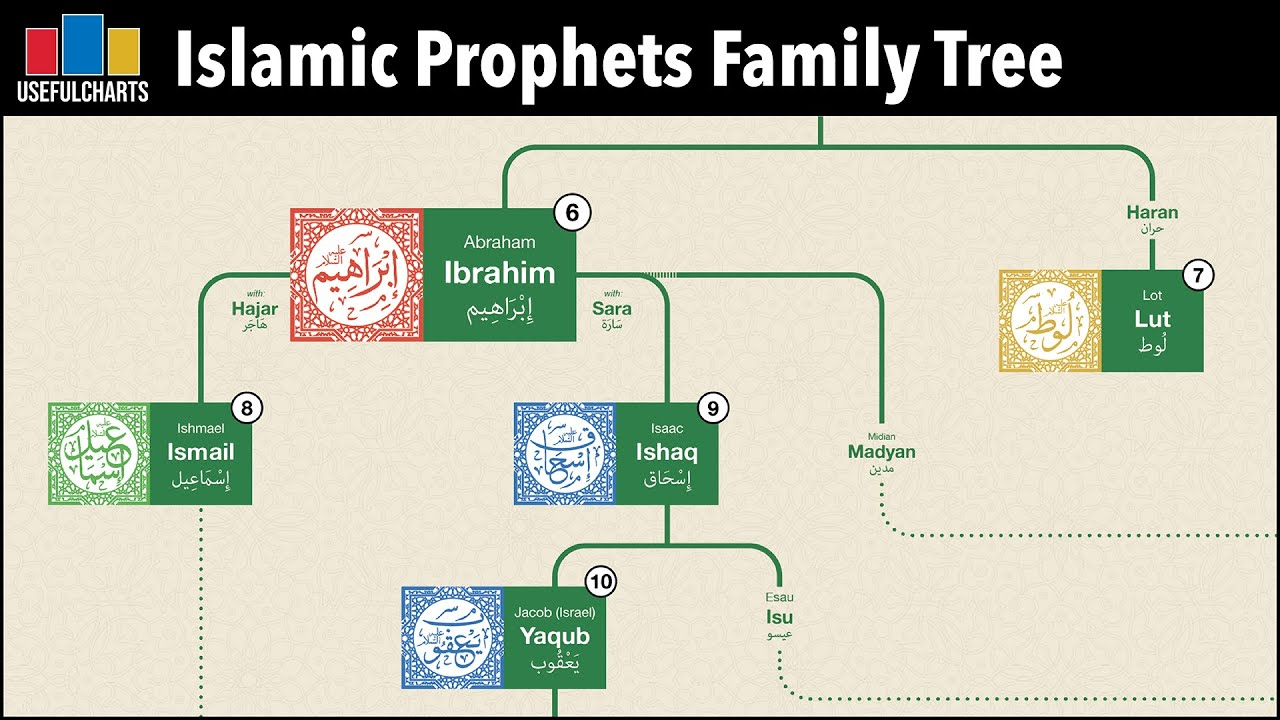 Download Islamic Prophets Family Tree   The Bible and Quran Compared