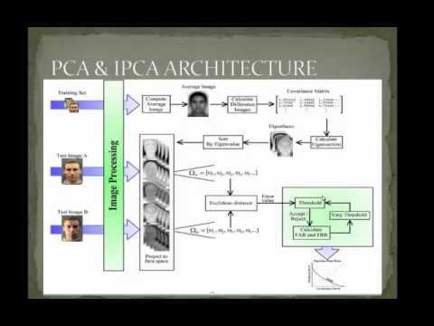 Face recognition using PCA algorithm