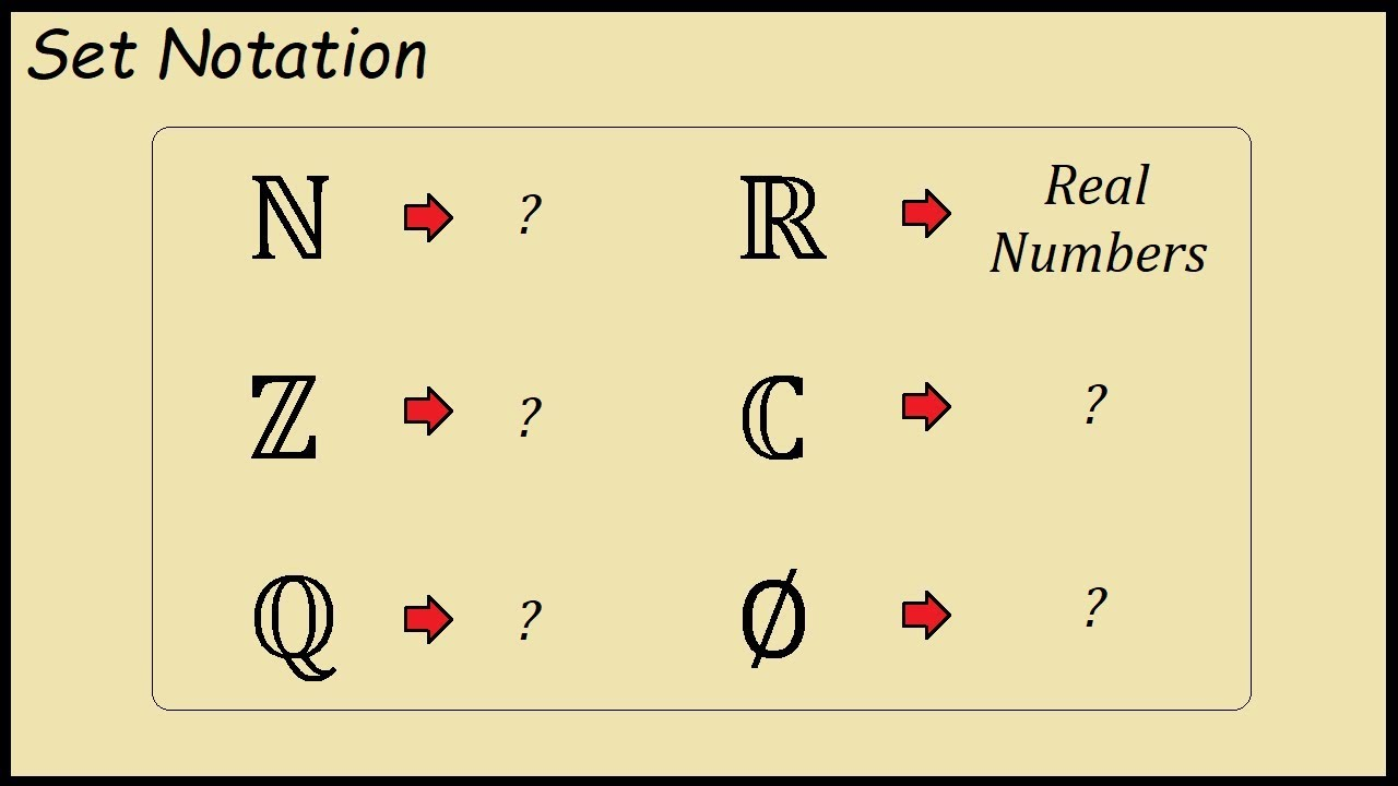 What Does Z N Q And R Stand For In Set Notation Youtube