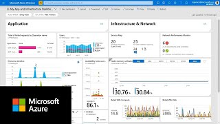 How to create dashboards with Azure Monitor data