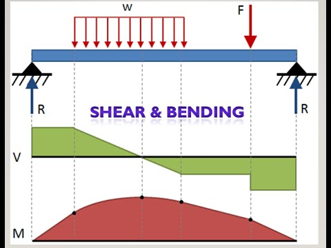 Static Shear And Bending Moment Diagramssfd And Bmd Explained