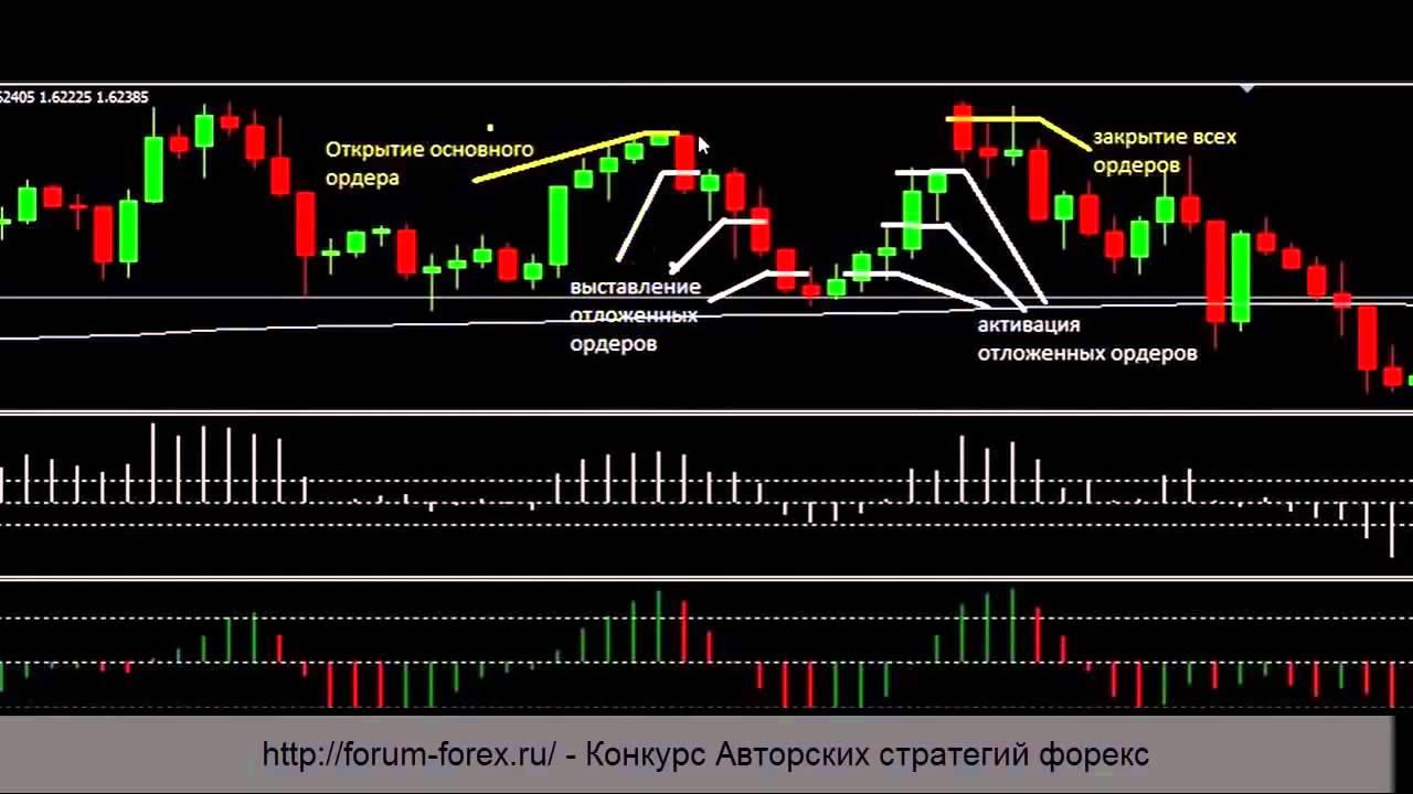 Смотреть стратегию на форексе торговля gold на forex