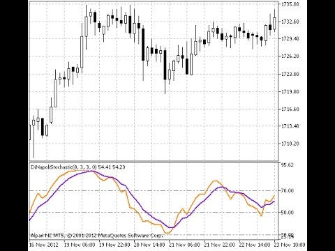DiNapoli Stochastic – indicator for MetaTrader 5