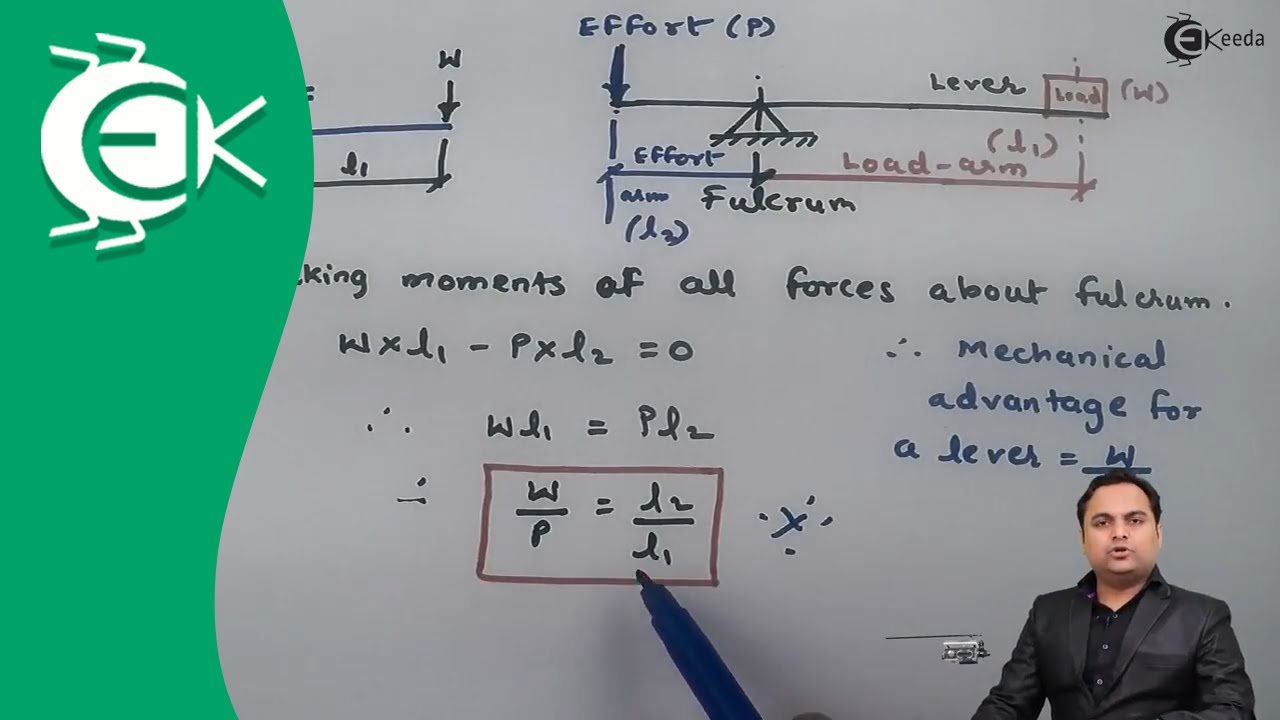 Definition And Types Of Levers   Design Of Machine   YouTube
