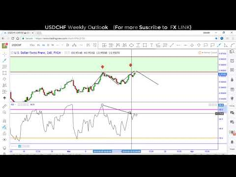 Forex Trading:Trading candlestick Patterns(Top-Down Analysis)