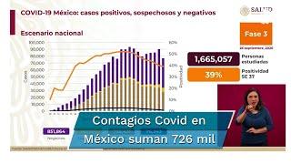 Reporte Covid en México del sábado 26 de septiembre. Confirman 851 mil 864 casos negativos; 86 mil 762 casos sospechosos; 76 mil 243 decesos por coronavirus, además de 726 mil 431 casos positivos acumulados