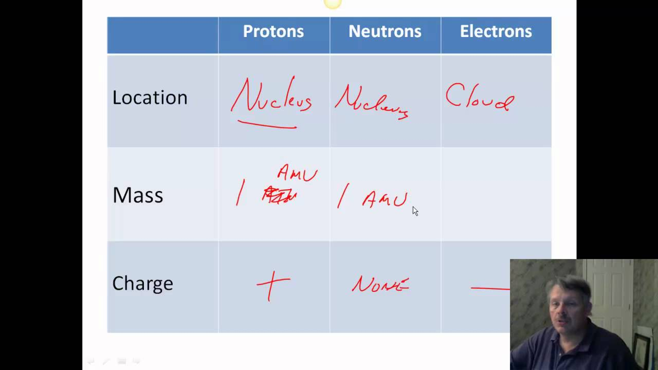 Protons Neutrons Electrons Worksheet YouTube – Proton Neutron Electron Worksheet