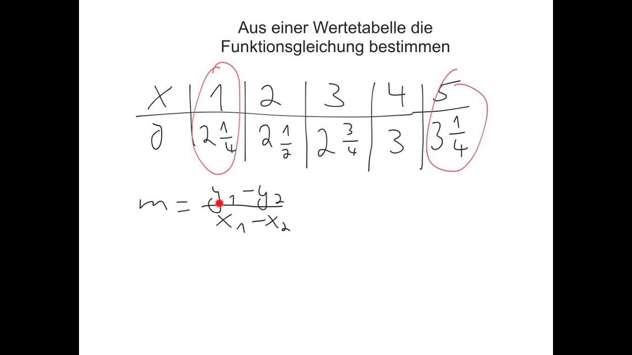 Gleichung aus Wertetabelle - YouTube