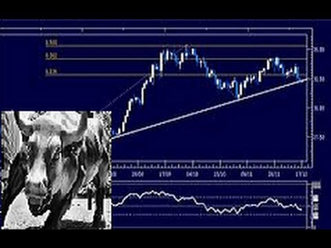 Dow Jones Industrial Average 110 points from highest close 2/28/13