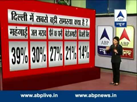ABP News opinion poll: BJP to get majority, Kejriwal most popular CM candidate in Delhi