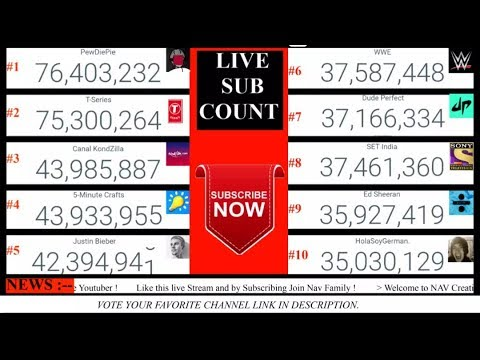live subscriber count of top 10 Youtube Channel in world    PewDiePie    T-Series    & Many more.