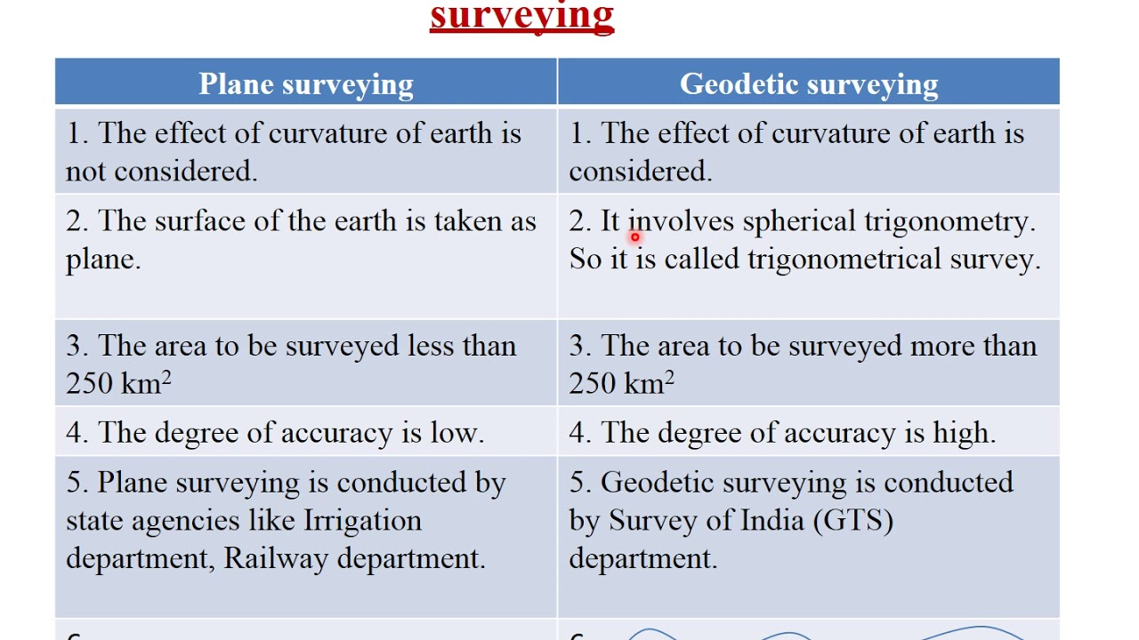 Surveying II Difference between Plane and Geodetic Survey - YouTube