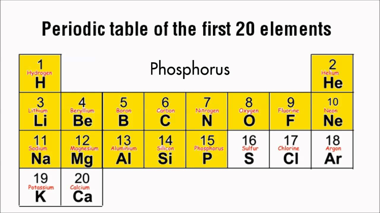Periodic table first 20 elements test periodic for C table of elements