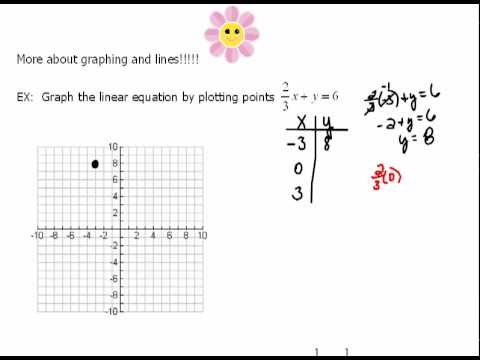 Graphing Equations with Fractions 1.6 - YouTube