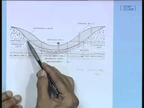 Mod-01 Lec-01 Introduction : Ground Water (GW) Utilization and Historical Background