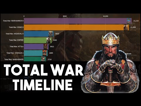 Popularity Of Total War Games Over Time (2008-2020, By Daily Peak Steam Players)