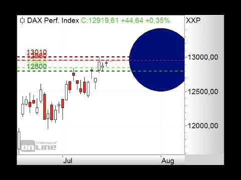 DAX - Erneuter Angriff auf 13.000 Punkte? - ING MARKETS Morning Call 20.07.2020