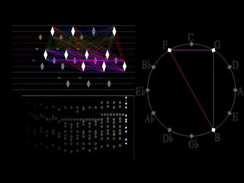 Geometry of Music: Visualizing Beethovens Fifth Symphony