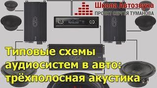 видео Аудиосистемы для авто