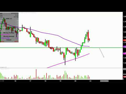 Aegean Marine Petroleum Network Inc. - ANW Stock Chart Technical Analysis for 07-20-18