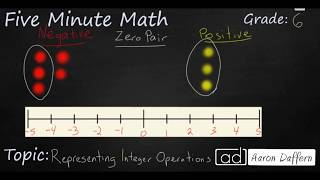 6th Grade Math Representing Integer Operations