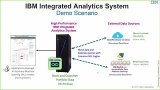Delight Clients with Data Science on the IBM Integrated Analytics System