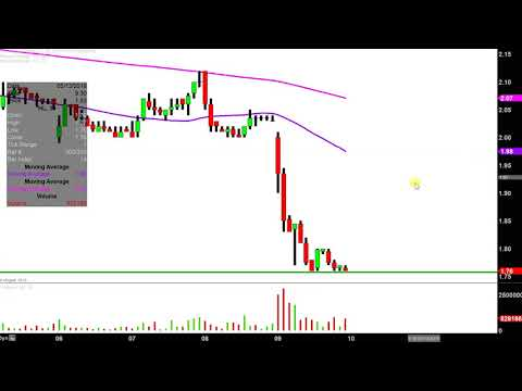 Hecla Mining Company - HL Stock Chart Technical Analysis For 05-09-2019