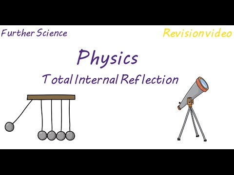 P3: Total Internal Reflection (Revision)