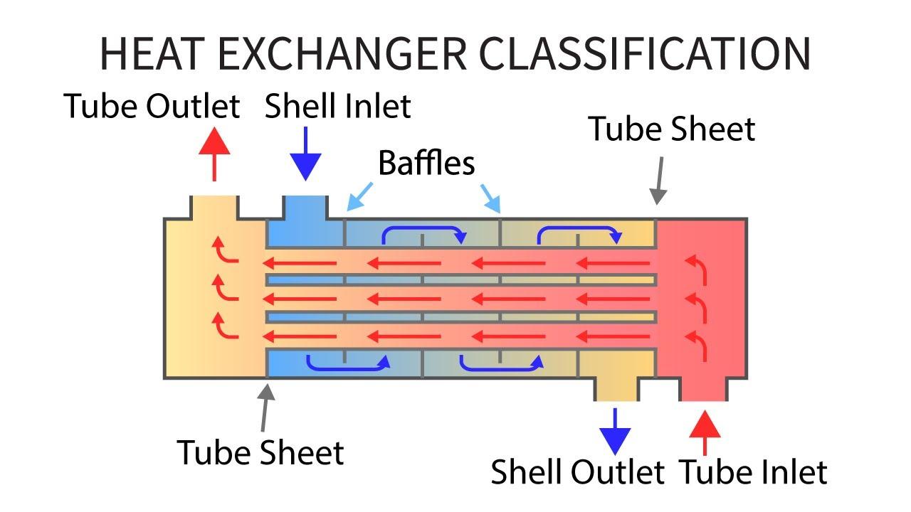 hight resolution of heat transfer l31 p2 heat exchanger classification