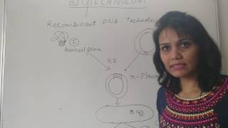 Biotechnology in Hindi for class NEET