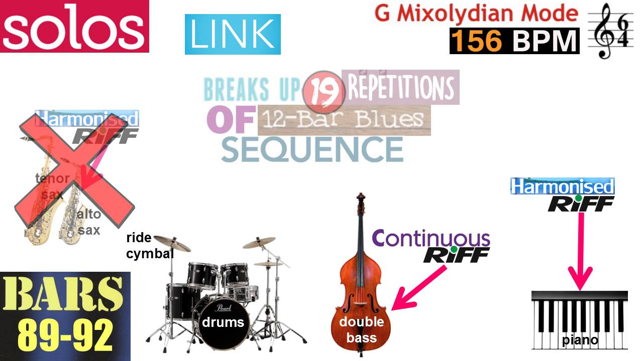 Edexcel GCSE Music revision - Miles Davis 'All Blues'