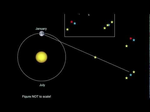 Introductory Astronomy: Parallax, the Parsec, and Distances