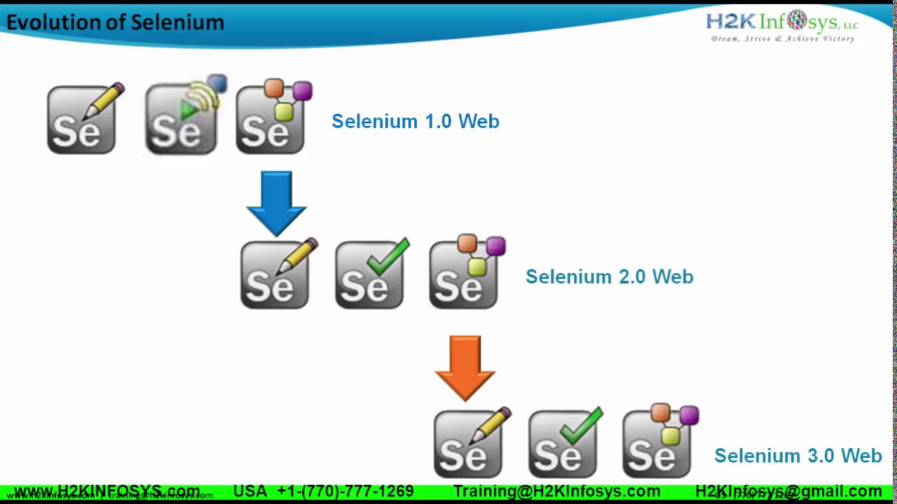 Difference Between Selenium RC And Selenium Webdriver | Evolution of  Selenium | Selenium Webdriver