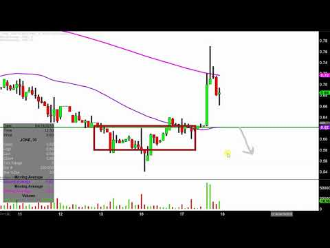 Jones Energy, Inc. - JONE Stock Chart Technical Analysis for 04-17-18