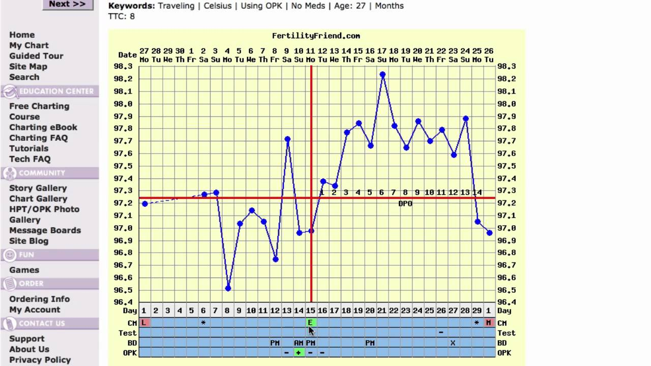Good Intercourse Timing, No Pregnancy Fertility Chart