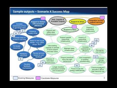 Enterprise KPIs - Aligning Metrics Across Complex Service Networks