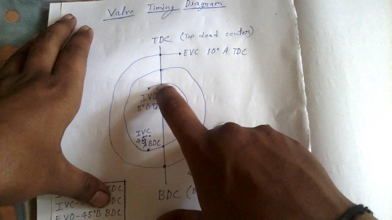 Automobile hindi valve timing diagram in hindi automobile hindi valve timing diagram in hindi youtube ccuart Choice Image