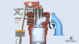 Gas Diesel Process: Engine on Diesel Mode | Wärtsilä