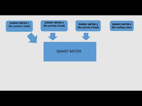 Advanced Metering Infrastructure