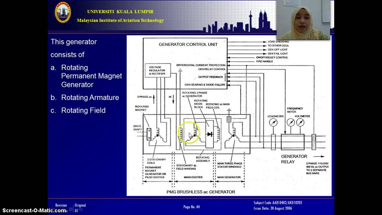 AC generator (alternator) - construction and working