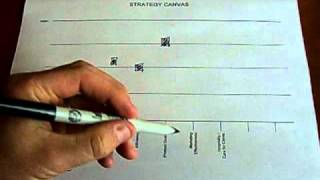 Strategy Canvas Demonstration