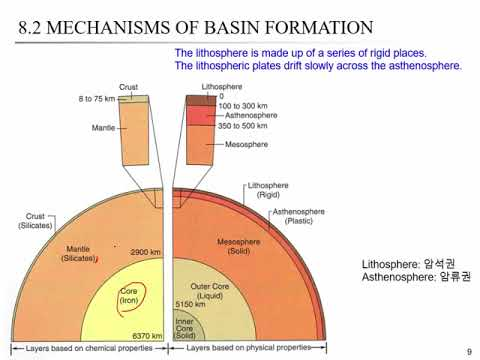 CE421 Energy Geotechnology and Geology - Lec 18: SEDIMENTARY BASINS AND PETROLEUM SYSTEMS (1)