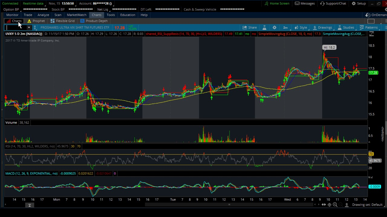 Option trading levels td ameritrade