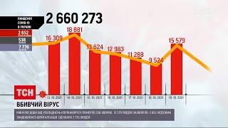 Коронавірус в Україні минулої доби хвороба забрала життя 538 українців