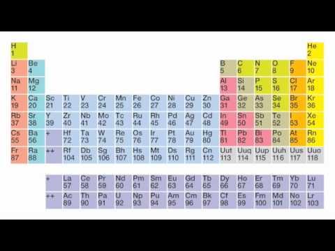 04220e818 Chemické prvky | Ťaháky-referáty.sk