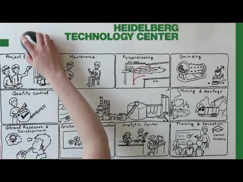 HeidelbergCement Technology Center